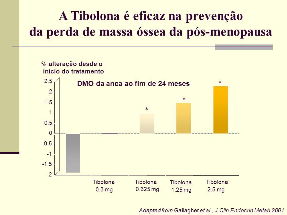 Studd et al., Obstet Gynecol 1998 * p = 0.046; ** p = 0.005 Coluna lombar (L1–L4) Colo do fémur Tibolona (n = 31) Placebo (n = 36) 0 6 12 1824 Meses –