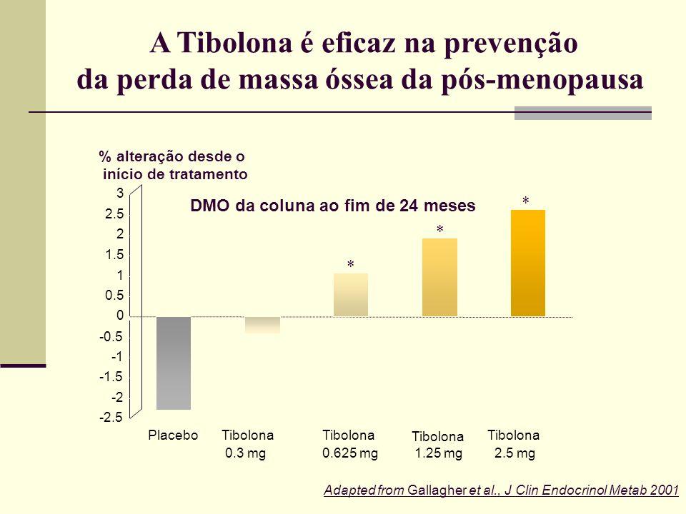 -2 -1.5 -0.5 0 0.5 1 1.5 2 2.5 Placebo Tibolona 0.3 mg Tibolona 0.625 mg Tibolona 1.25 mg Tibolona 2.5 mg % alteração desde o início do tratamento DMO