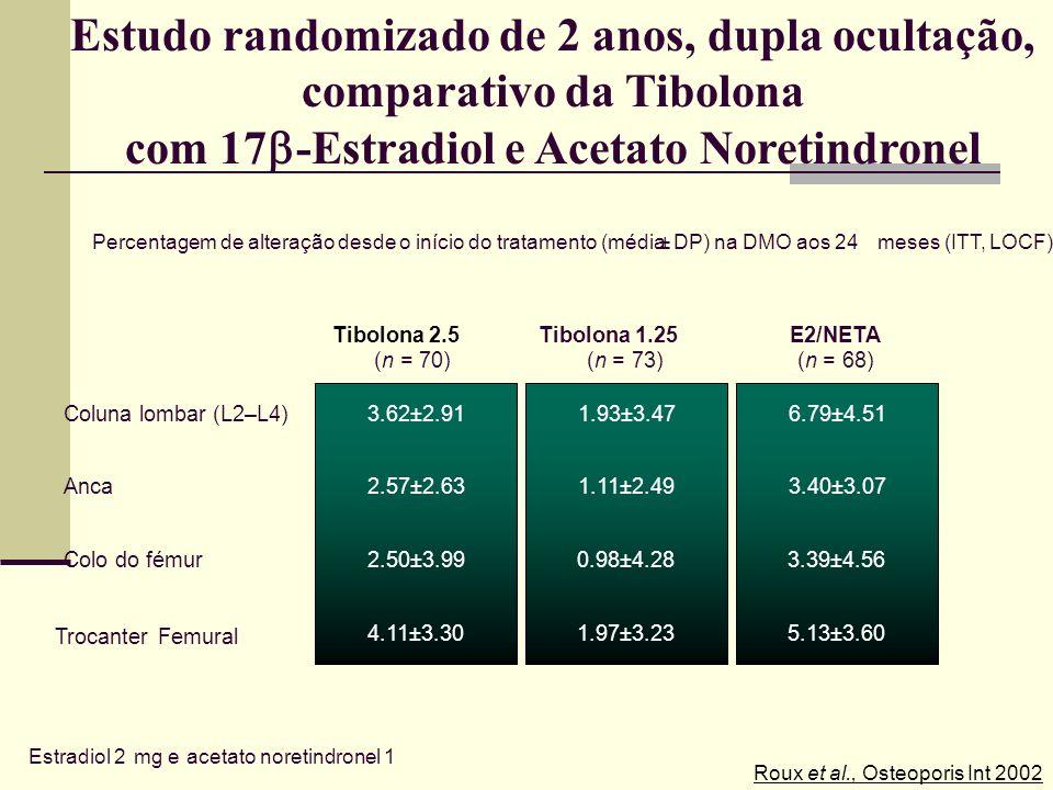 -2.5 -2 -1.5 -0.5 0 0.5 1 1.5 2 2.5 3 Placebo Tibolona 0.3 mg Tibolona 0.625 mg Tibolona 1.25 mg Tibolona 2.5 mg % alteração desde o início de tratame