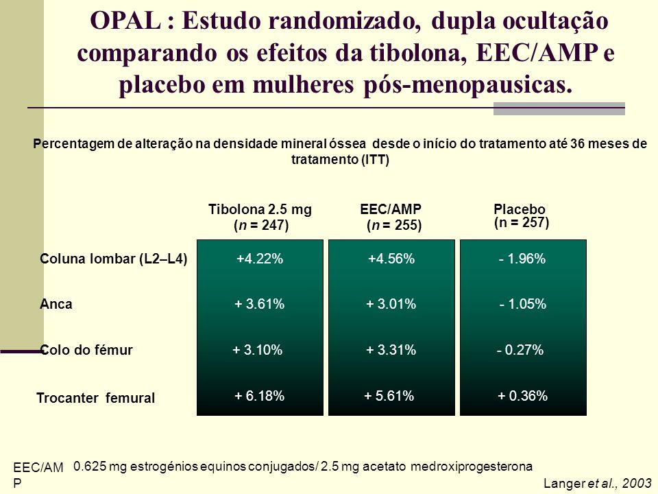 Roux et al., Osteoporis Int 2002 Estudo randomizado de 2 anos, dupla ocultação, comparativo da Tibolona com 17 -Estradiol e Acetato Noretindronel Perc