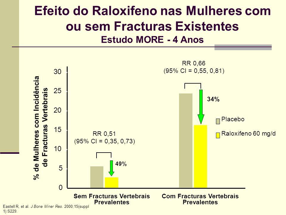 Adaptado de Ettinger et al. JAMA 1999; 282:637-45. Características no ínicio do estudo MORE Placebo (n=1629) Ralox 60 mg/d (n=1574) Placebo (n=663) Ra