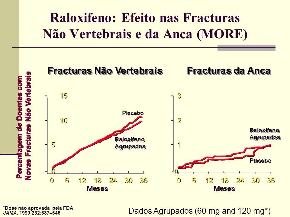 Efeito do Raloxifeno sobre a Incidência de Novas Fracturas Vertebrais no 1º Ano Maricic M, et al.Arthritis Rheum. 2000;43(9 suppl):S197 *P=0,01 0 0,5