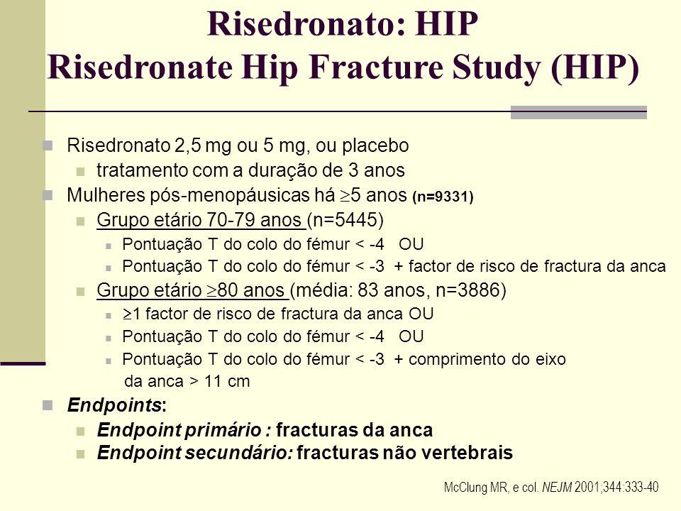 Fracturas não vertebrais: -36% no ano 3 3 49 fracturas da anca Ausência de redução do risco,4 Placebo: 2,1%, risedronato 5 mg: 2,0% 3,4 1. Reginster J
