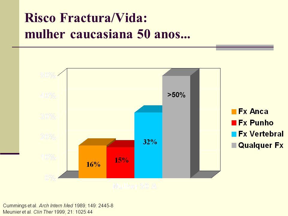 Risedronato 2,5 mg ou 5 mg, ou placebo tratamento com a duração de 3 anos Mulheres pós-menopáusicas há 5 anos (n=9331) Grupo etário 70-79 anos (n=5445) Pontuação T do colo do fémur < -4 OU Pontuação T do colo do fémur < -3 + factor de risco de fractura da anca Grupo etário 80 anos (média: 83 anos, n=3886) 1 factor de risco de fractura da anca OU Pontuação T do colo do fémur < -4 OU Pontuação T do colo do fémur < -3 + comprimento do eixo da anca > 11 cm Endpoints: Endpoint primário : fracturas da anca Endpoint secundário: fracturas não vertebrais McClung MR, e col.