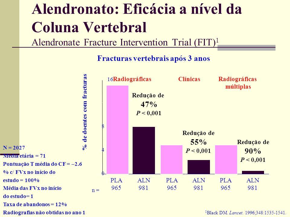 Alendronato - FIT Braço das Fracturas Vertebrais (BFV) e Braço das Fracturas Clínicas (BFC) Alendronato (5 mg durante 2 anos, seguindo-se 10 mg) versu