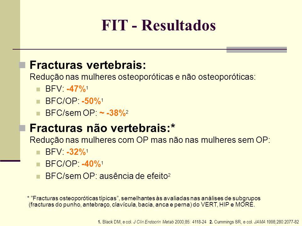 Fracturas da anca após 4 anos Alendronato: Eficácia a nível da Anca Alendronate Fracture Intervention Trial (FIT) 1 Doentes com Pontuação T do colo do
