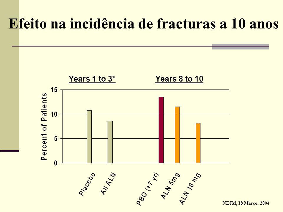 FIT - Resultados Fracturas vertebrais: Redução nas mulheres osteoporóticas e não osteoporóticas: BFV: -47% 1 BFC/OP: -50% 1 BFC/sem OP: ~ -38% 2 Fract