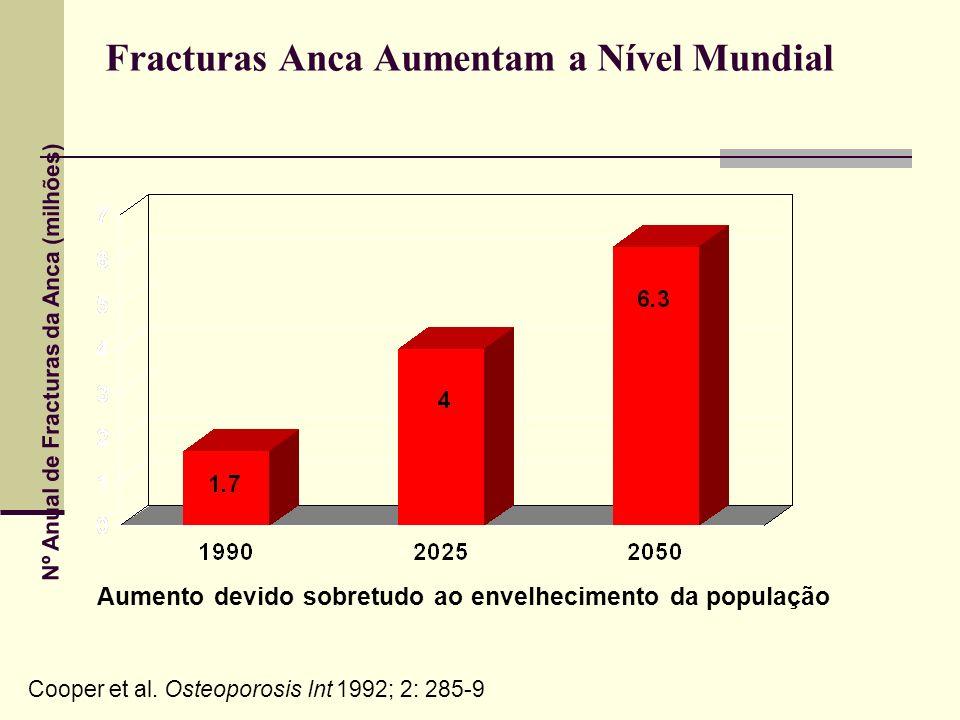 Fracturas Anca Aumentam a Nível Mundial Aumento devido sobretudo ao envelhecimento da população Nº Anual de Fracturas da Anca (milhões) Cooper et al.