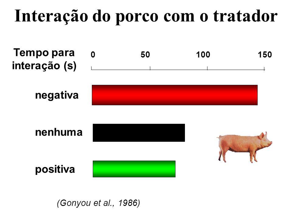 Interação do porco com o tratador 050100150 Tempo para interação (s) (Gonyou et al., 1986) negativa nenhuma positiva