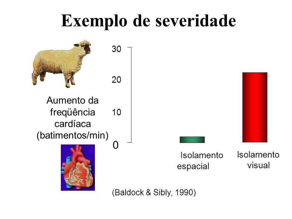 Exemplo de severidade 0 Isolamento espacial 30 20 10 Aumento da freqüência cardíaca (batimentos/min) lsolamento visual (Baldock & Sibly, 1990)