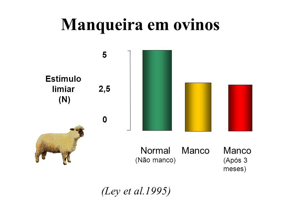Manqueira em ovinos (Ley et al.1995) 5 2,5 0 Estímulo limiar (N) Normal (Não manco) Manco (Após 3 meses)