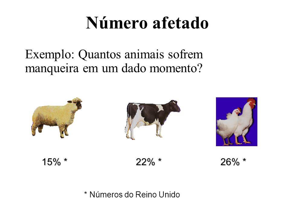 Número afetado Exemplo: Quantos animais sofrem manqueira em um dado momento? 15% * 22% * 26% * * Números do Reino Unido