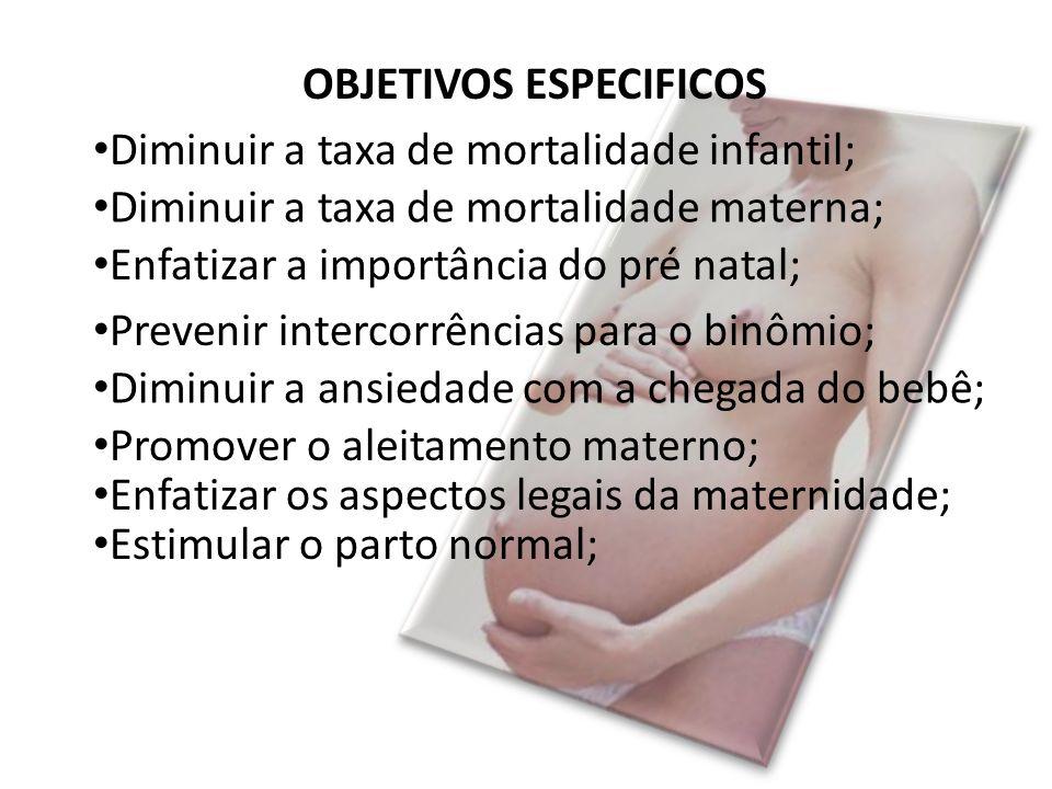 OBJETIVOS ESPECIFICOS Diminuir a taxa de mortalidade infantil; Diminuir a taxa de mortalidade materna; Enfatizar a importância do pré natal; Prevenir intercorrências para o binômio; Promover o aleitamento materno; Enfatizar os aspectos legais da maternidade; Estimular o parto normal; Diminuir a ansiedade com a chegada do bebê;