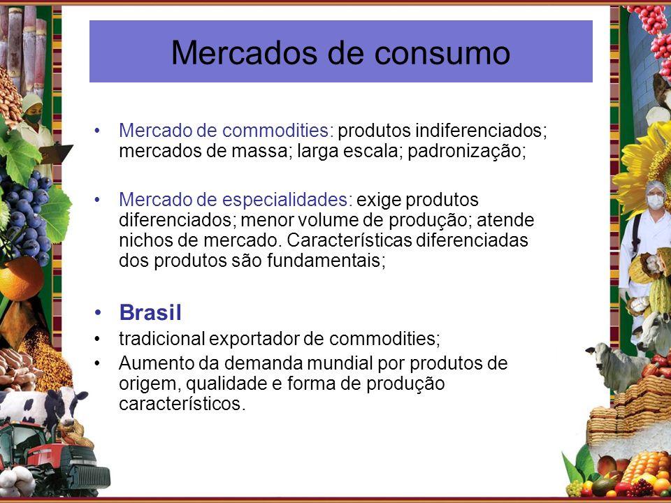 Mercados de consumo Mercado de commodities: produtos indiferenciados; mercados de massa; larga escala; padronização; Mercado de especialidades: exige