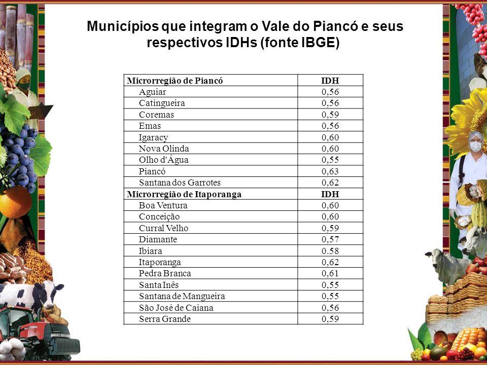 Microrregião de PiancóIDH Aguiar0,56 Catingueira0,56 Coremas0,59 Emas0,56 Igaracy0,60 Nova Olinda0,60 Olho d'Água0,55 Piancó0,63 Santana dos Garrotes0