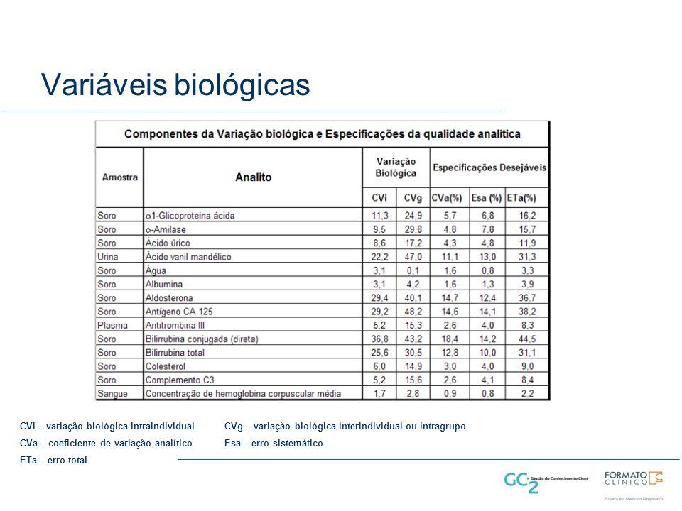 Variáveis biológicas CVi – variação biológica intraindividualCVg – variação biológica interindividual ou intragrupo CVa – coeficiente de variação analíticoEsa – erro sistemático ETa – erro total