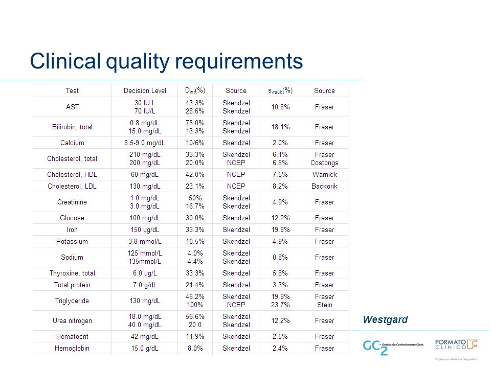 Clinical quality requirements Westgard