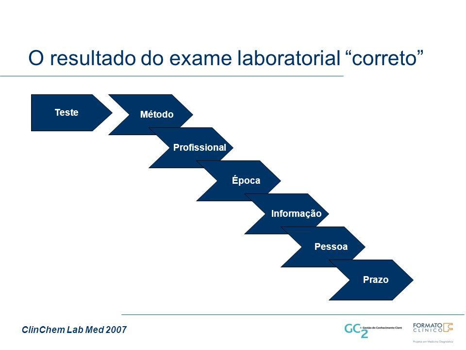 O resultado do exame laboratorial correto Teste Método Profissional Época Informação Pessoa Prazo ClinChem Lab Med 2007