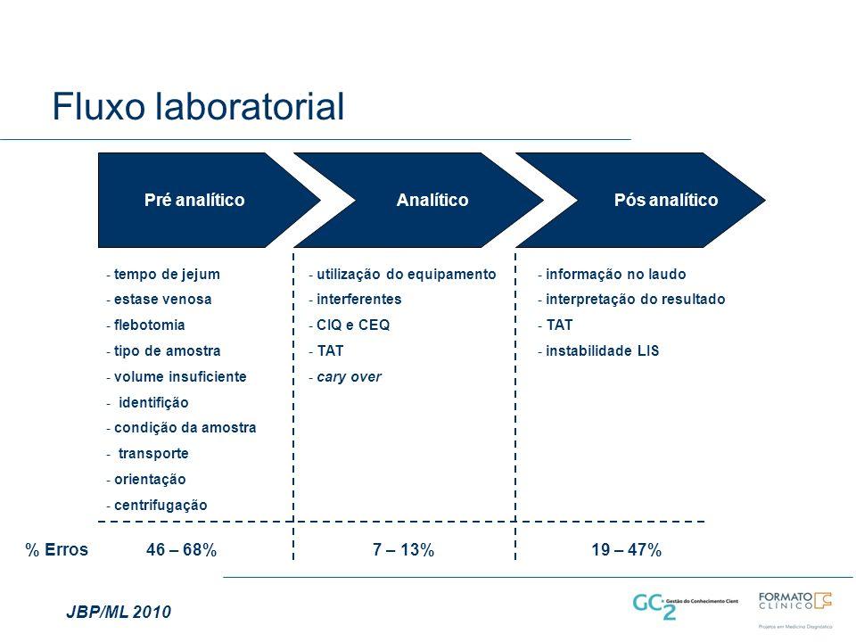 Fluxo laboratorial Pré analítico Analítico Pós analítico - tempo de jejum - estase venosa - flebotomia - tipo de amostra - volume insuficiente - identifição - condição da amostra - transporte - orientação - centrifugação - utilização do equipamento - interferentes - CIQ e CEQ - TAT - cary over - informação no laudo - interpretação do resultado - TAT - instabilidade LIS % Erros46 – 68%7 – 13%19 – 47% JBP/ML 2010