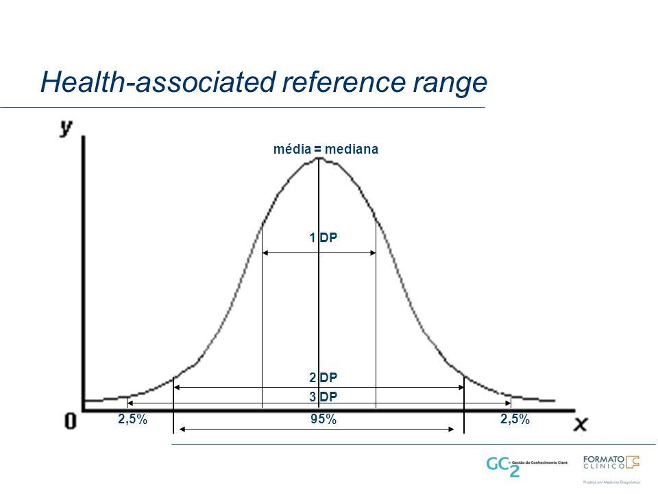 Health-associated reference range média = mediana 95%2,5% 1 DP 2 DP 3 DP