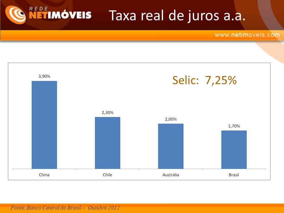 Fonte: Banco Central do Brasil – Outubro 2012 Selic: 7,25% Taxa real de juros a.a.