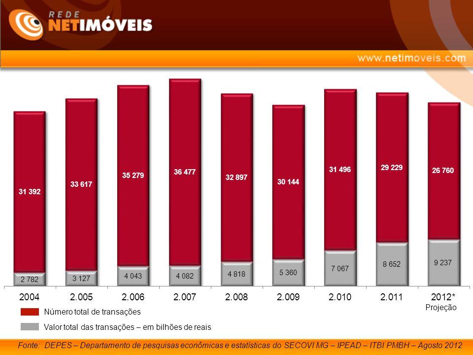 Fonte: DEPES – Departamento de pesquisas econômicas e estatísticas do SECOVI MG – IPEAD – ITBI PMBH – Agosto 2012 Número total de transações Valor total das transações – em bilhões de reais Projeção