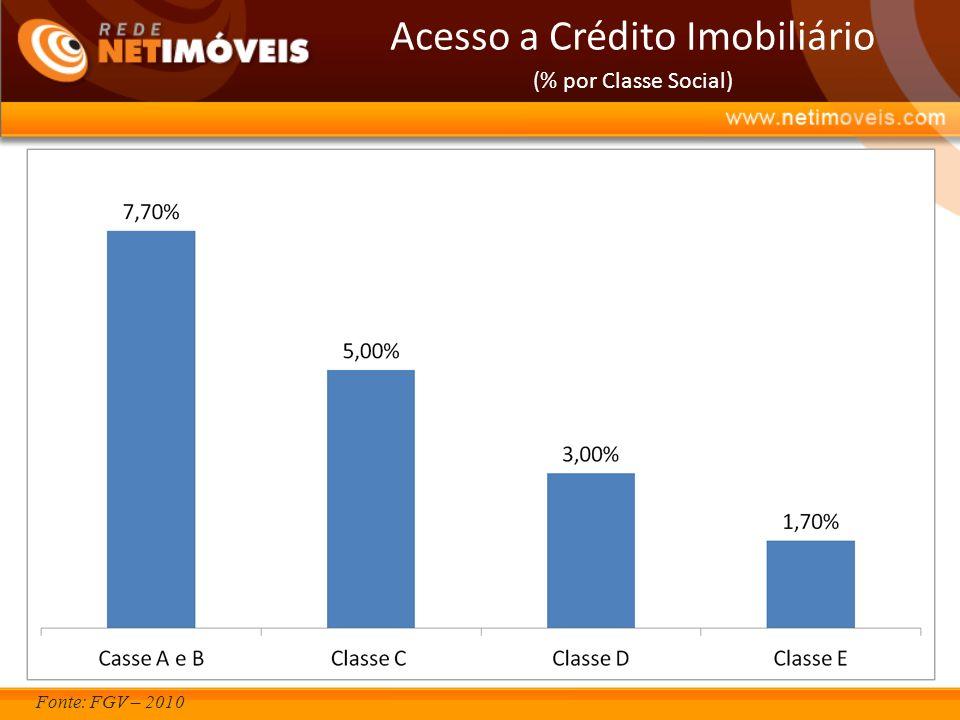 Acesso a Crédito Imobiliário (% por Classe Social) Fonte: FGV – 2010