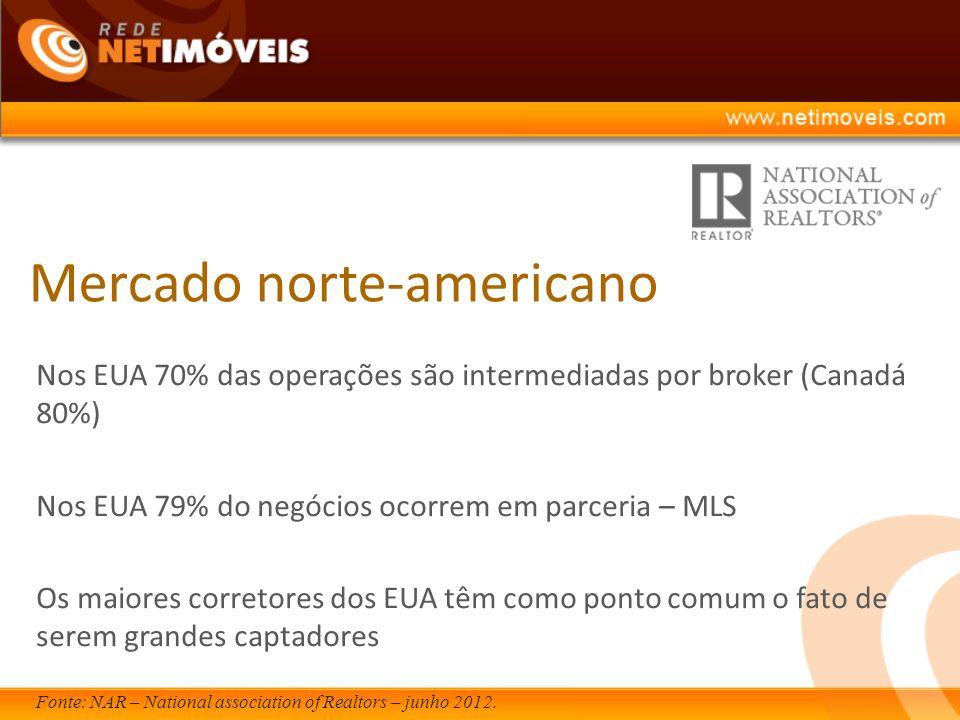 Mercado norte-americano Nos EUA 70% das operações são intermediadas por broker (Canadá 80%) Nos EUA 79% do negócios ocorrem em parceria – MLS Os maiores corretores dos EUA têm como ponto comum o fato de serem grandes captadores Fonte: NAR – National association of Realtors – junho 2012.
