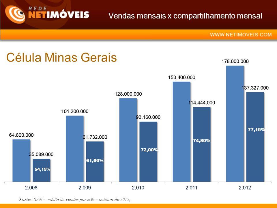 Vendas mensais x compartilhamento mensal Fonte: SAN – média de vendas por mês – outubro de 2012, 54,15% 61,00% 72,00% 74,80% Célula Minas Gerais 77,15%