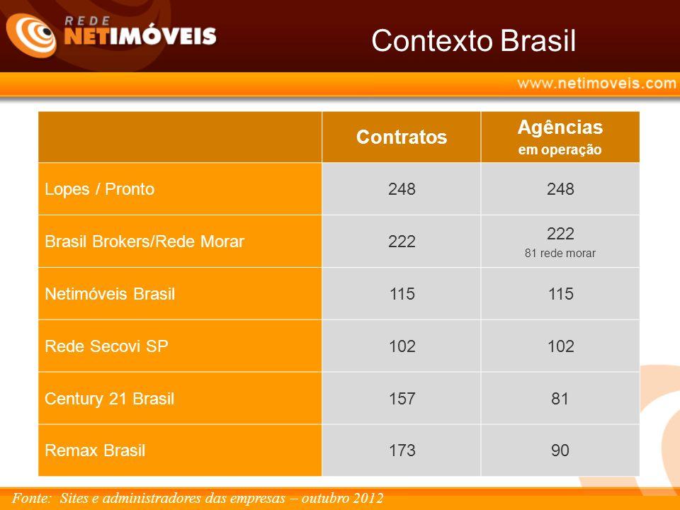 Contexto Brasil Contratos Agências em operação Lopes / Pronto248 Brasil Brokers/Rede Morar222 81 rede morar Netimóveis Brasil115 Rede Secovi SP102 Century 21 Brasil15781 Remax Brasil17390 Fonte: Sites e administradores das empresas – outubro 2012