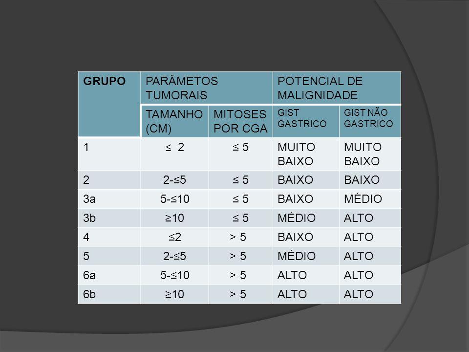 GRUPOPARÂMETOS TUMORAIS POTENCIAL DE MALIGNIDADE TAMANHO (CM) MITOSES POR CGA GIST GASTRICO GIST NÃO GASTRICO 1 2 5MUITO BAIXO 22-5 5BAIXO 3a5-10 5BAI