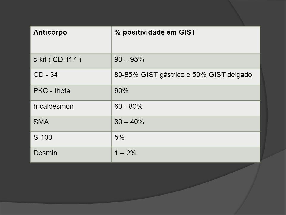 Anticorpo% positividade em GIST c-kit ( CD-117 )90 – 95% CD - 3480-85% GIST gástrico e 50% GIST delgado PKC - theta90% h-caldesmon60 - 80% SMA30 – 40%