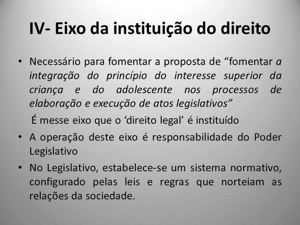 IV- Eixo da instituição do direito A participação da sociedade neste eixo: Segundo Locke, no Estado representativo moderno, a participação da sociedade na elaboração da Constituição e das leis é feita através de seus representantes, indicados pelo voto.