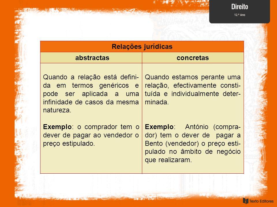 Relações jurídicas abstractasconcretas Quando a relação está defini- da em termos genéricos e pode ser aplicada a uma infinidade de casos da mesma nat