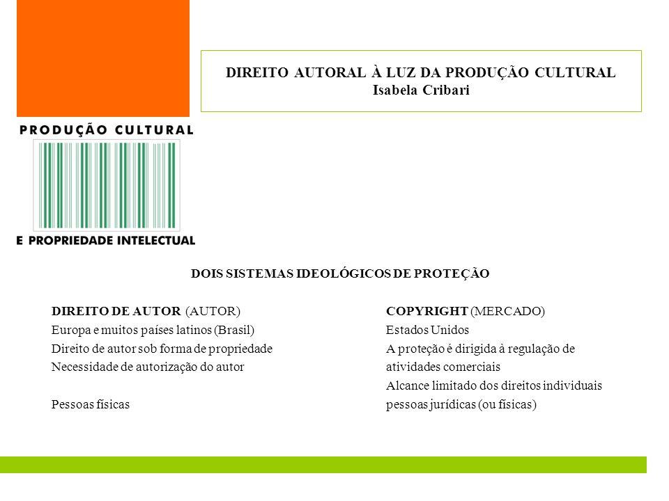 DOIS SISTEMAS IDEOLÓGICOS DE PROTEÇÃO DIREITO DE AUTOR(AUTOR)COPYRIGHT (MERCADO) Europa e muitos países latinos (Brasil)Estados Unidos Direito de auto
