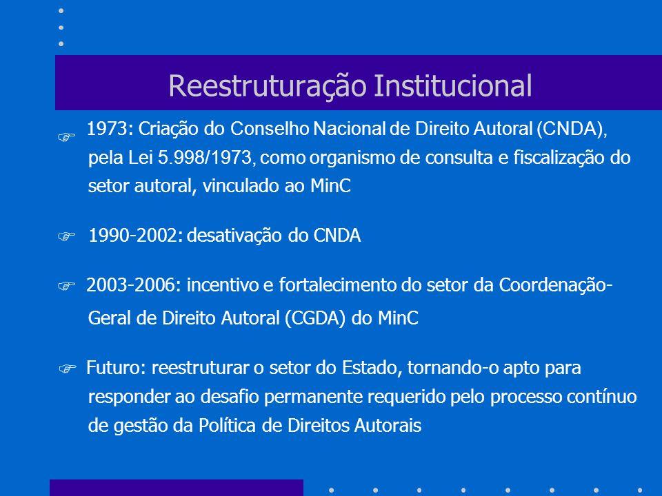 Reestruturação Institucional 1973: Criação do Conselho Nacional de Direito Autoral (CNDA), pela Lei 5.998/1973, como organismo de consulta e fiscaliza