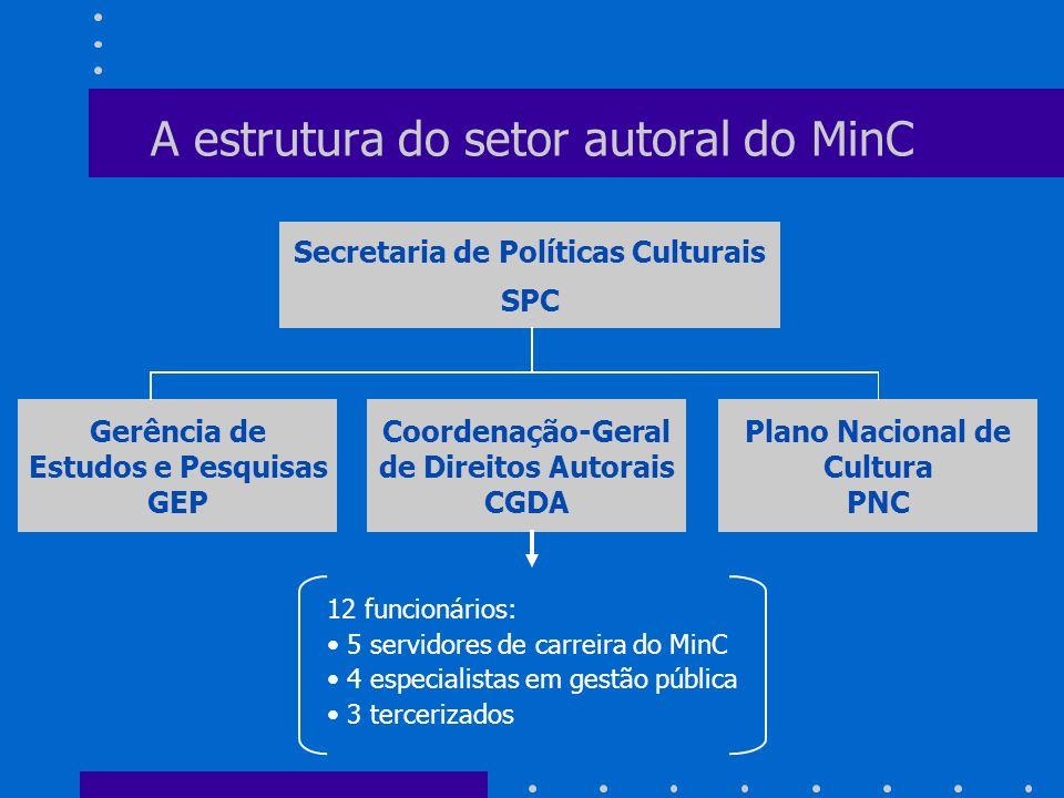 A estrutura do setor autoral do MinC Secretaria de Políticas Culturais SPC Gerência de Estudos e Pesquisas GEP Coordenação-Geral de Direitos Autorais