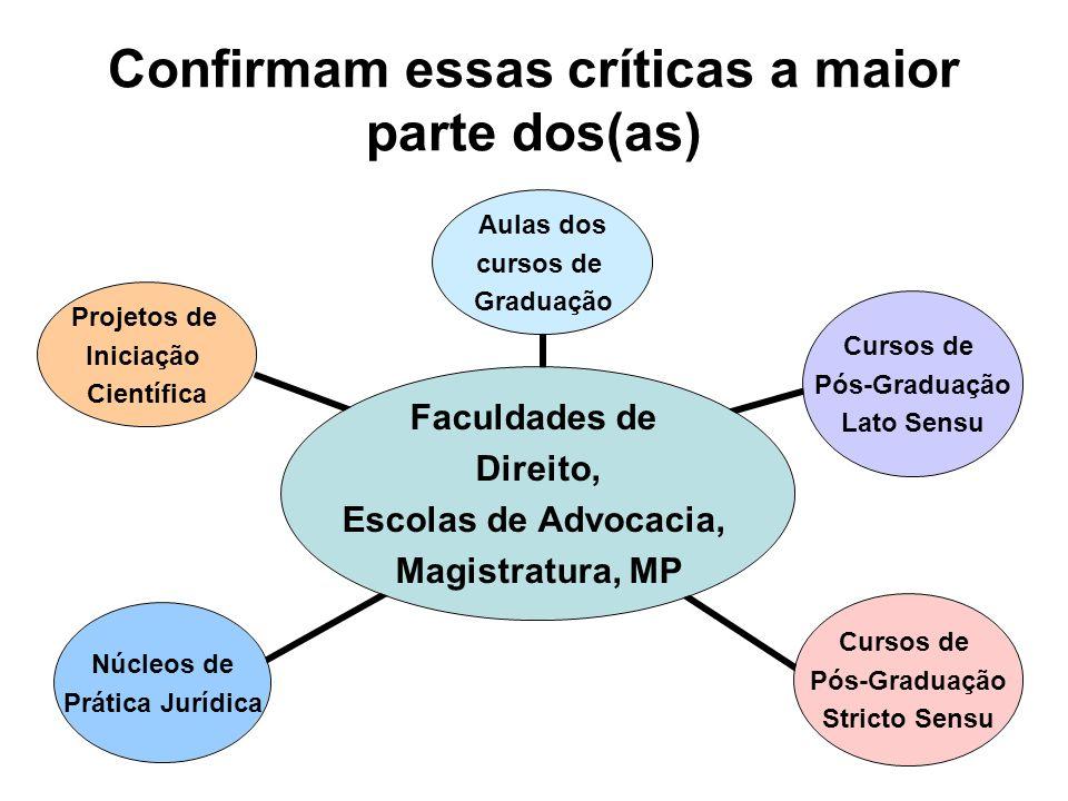 Confirmam essas críticas a maior parte dos(as) Faculdades de Direito, Escolas de Advocacia, Magistratura, MP Aulas dos cursos de Graduação Cursos de P