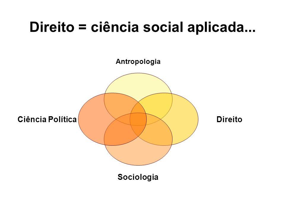 Antropologia do Direito Fonte: Rouland, Norbert – LAnthropologie Juridique.