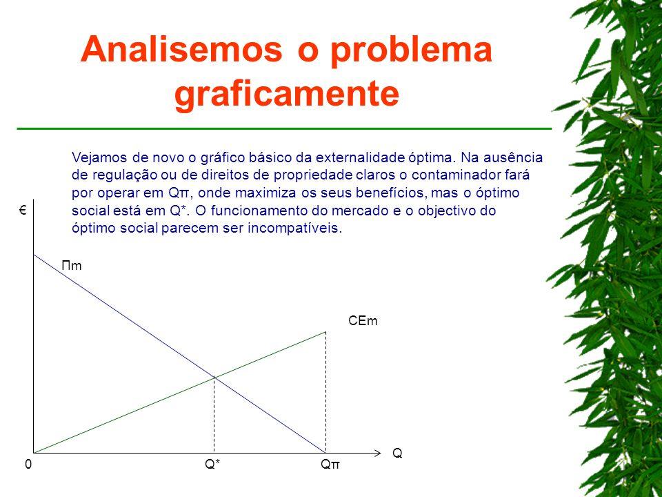 Analisemos o problema graficamente Q*Q*QπQπ Q ΠmΠm CEm 0 Vejamos de novo o gráfico básico da externalidade óptima. Na ausência de regulação ou de dire