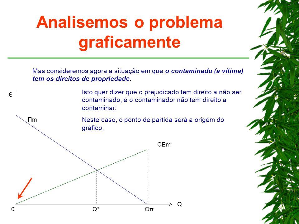 Analisemos o problema graficamente Q*Q*QπQπ Q ΠmΠm CEm 0 Mas consideremos agora a situação em que o contaminado (a vítima) tem os direitos de propried
