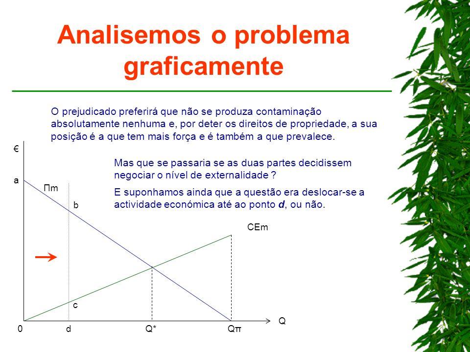 Analisemos o problema graficamente Q*Q*QπQπ Q ΠmΠm CEm 0 O prejudicado preferirá que não se produza contaminação absolutamente nenhuma e, por deter os