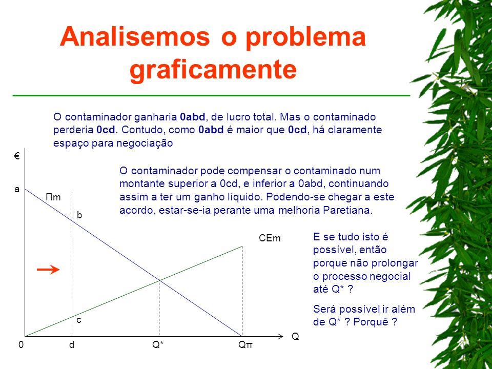 Analisemos o problema graficamente Q*Q*QπQπ Q ΠmΠm CEm 0 O contaminador ganharia 0abd, de lucro total. Mas o contaminado perderia 0cd. Contudo, como 0
