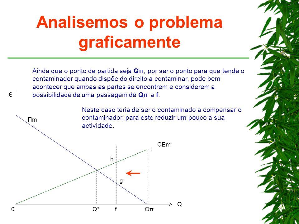 Analisemos o problema graficamente Q*Q*QπQπ Q ΠmΠm CEm 0 Ainda que o ponto de partida seja Qπ, por ser o ponto para que tende o contaminador quando di