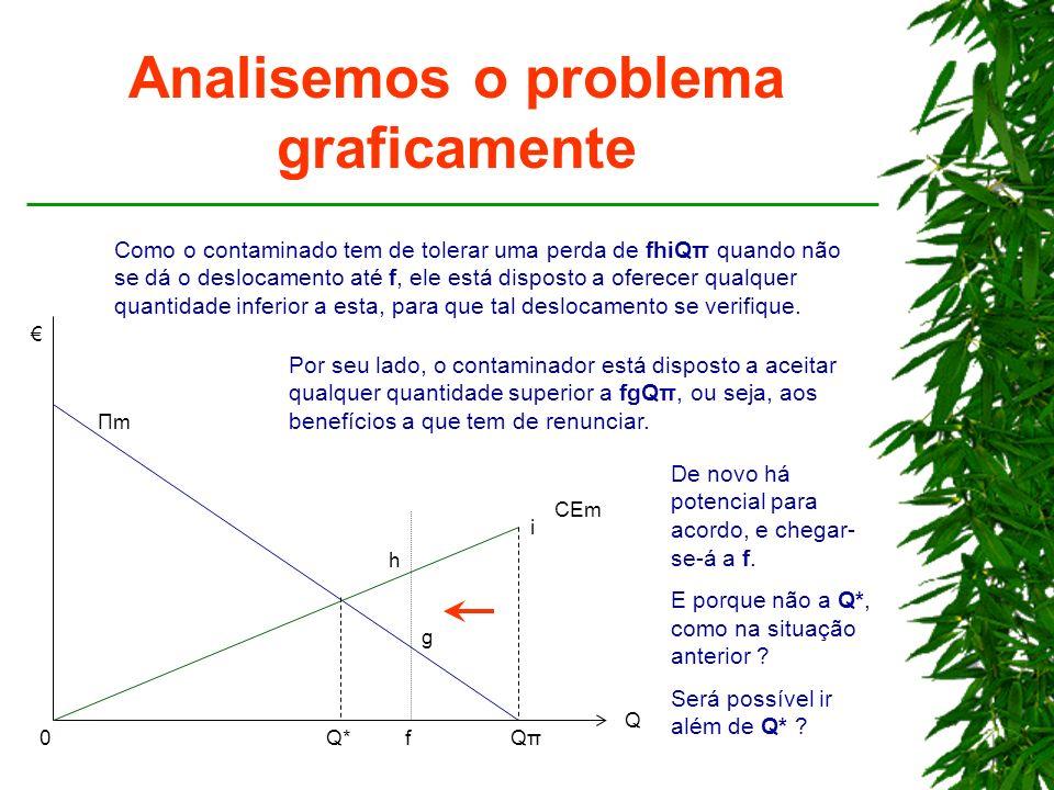 Analisemos o problema graficamente Q*Q*QπQπ Q ΠmΠm CEm 0 Como o contaminado tem de tolerar uma perda de fhiQπ quando não se dá o deslocamento até f, e