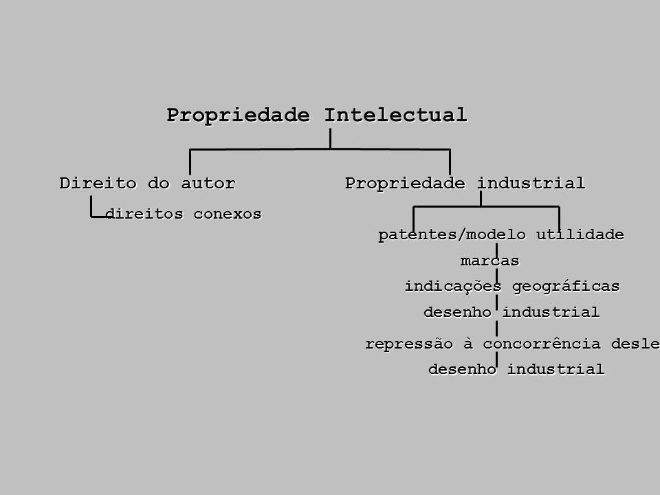 Propriedade Intelectual Direito do autor direitos conexos Propriedade industrial patentes/modelo utilidade marcas desenho industrial indicações geográ