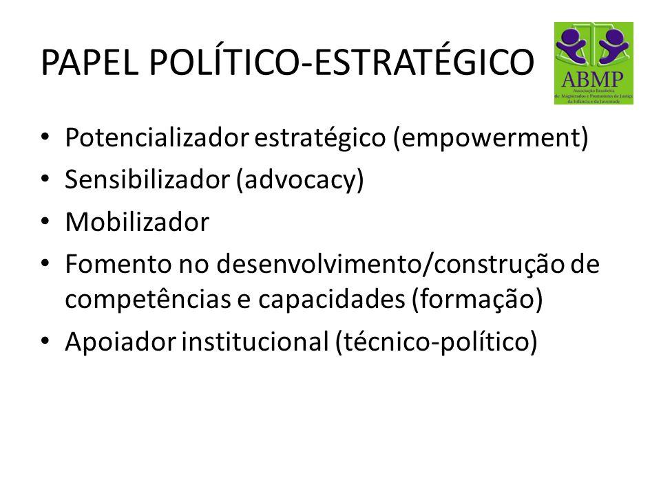 PAPEL POLÍTICO-ESTRATÉGICO Potencializador estratégico (empowerment) Sensibilizador (advocacy) Mobilizador Fomento no desenvolvimento/construção de co