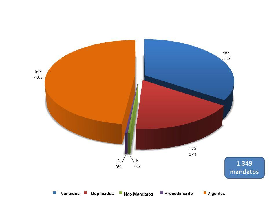 1,349 mandatos VencidosDuplicados Não Mandatos Procedimento Vigentes