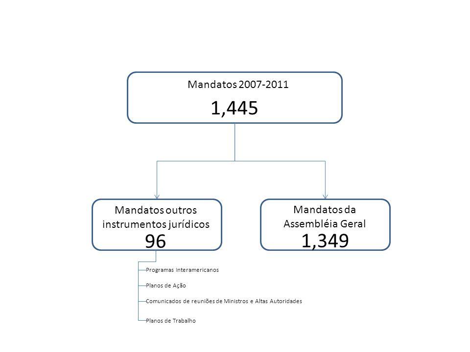 Mandatos 2007-2011 1,445 Mandatos da Assembléia Geral Mandatos outros instrumentos jurídicos 96 1,349 Programas Interamericanos Planos de Ação Comunicados de reuniões de Ministros e Altas Autoridades Planos de Trabalho