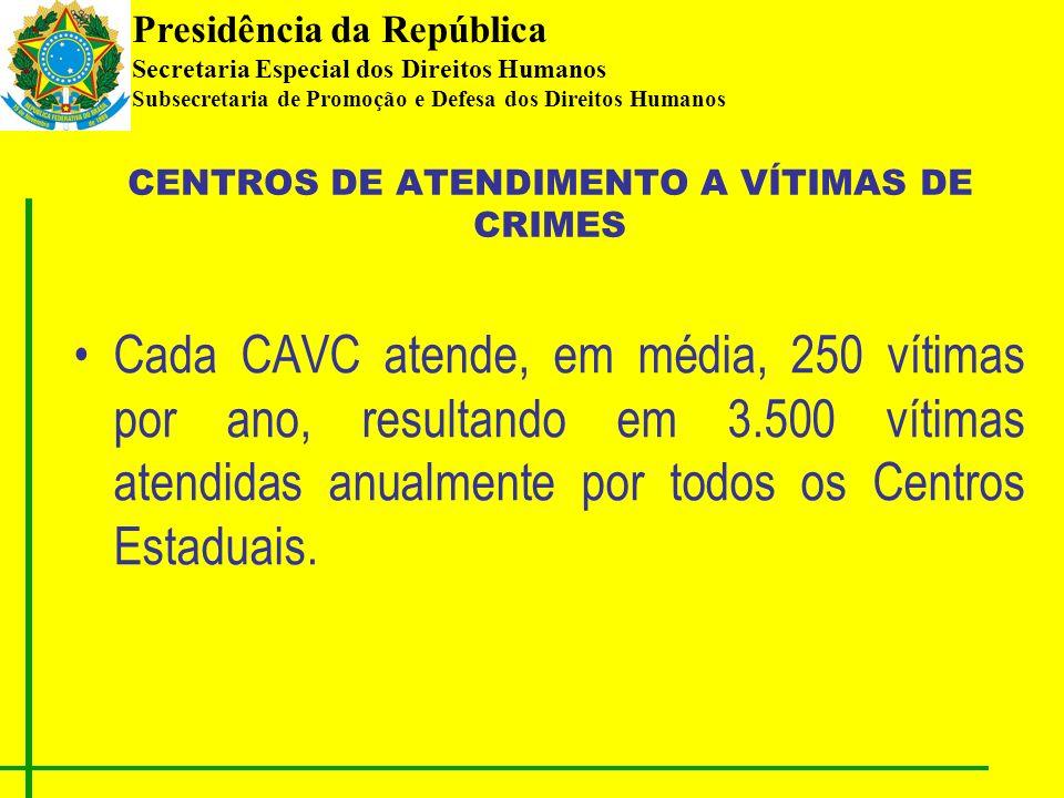 Presidência da República Secretaria Especial dos Direitos Humanos Subsecretaria de Promoção e Defesa dos Direitos Humanos Cada CAVC atende, em média, 250 vítimas por ano, resultando em 3.500 vítimas atendidas anualmente por todos os Centros Estaduais.